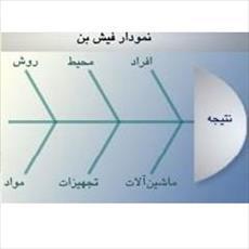 نمودار استخوان ماهی؛ fish bone diagram